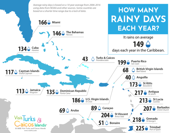 This Map Shows How Many Rainy Days Each Caribbean Country Has - Caribbean map aruba